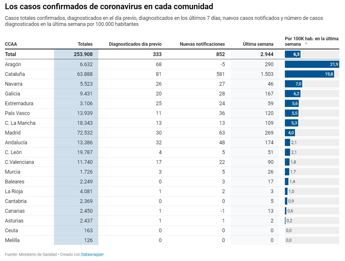 Casos coronavirus por CCAA en España 13/07/2020