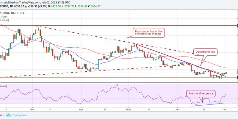 Gráficos de análisis de mercado de bitcoin